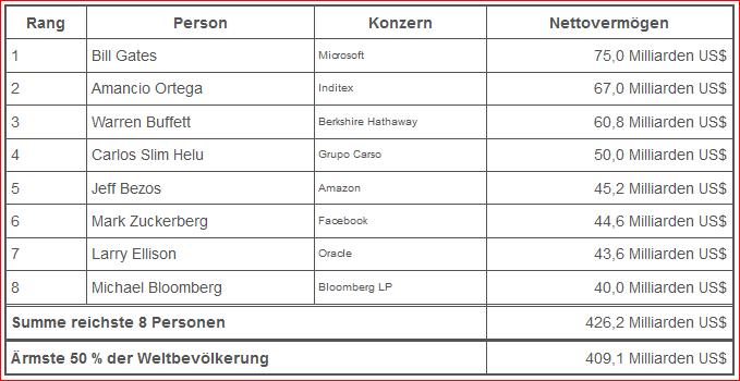 Quelle: https://www.oxfam.de/ueber-uns/aktuelles/2017-01-16-8-maenner-besitzen-so-viel-aermere-haelfte-weltbevoelkerung